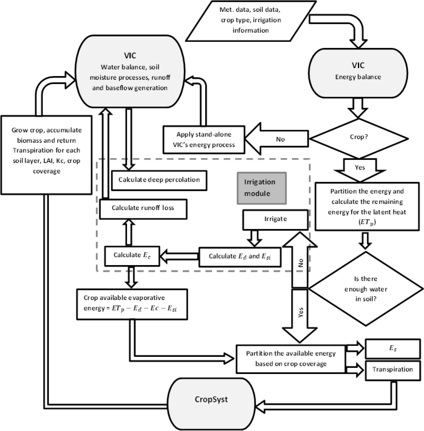 Shortcoming Process Flow Diagram National Cranberry Cooperative Swats