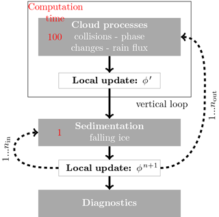 https://www.geosci-model-dev.net/11/1557/2018/gmd-11-1557-2018-f02