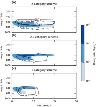 https://www.geosci-model-dev.net/11/1557/2018/gmd-11-1557-2018-f09