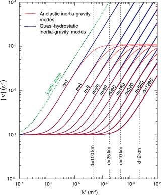 https://www.geosci-model-dev.net/11/1753/2018/gmd-11-1753-2018-f15