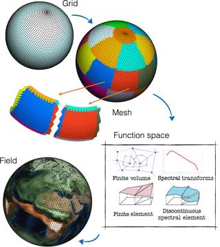 https://www.geosci-model-dev.net/11/1799/2018/gmd-11-1799-2018-f05