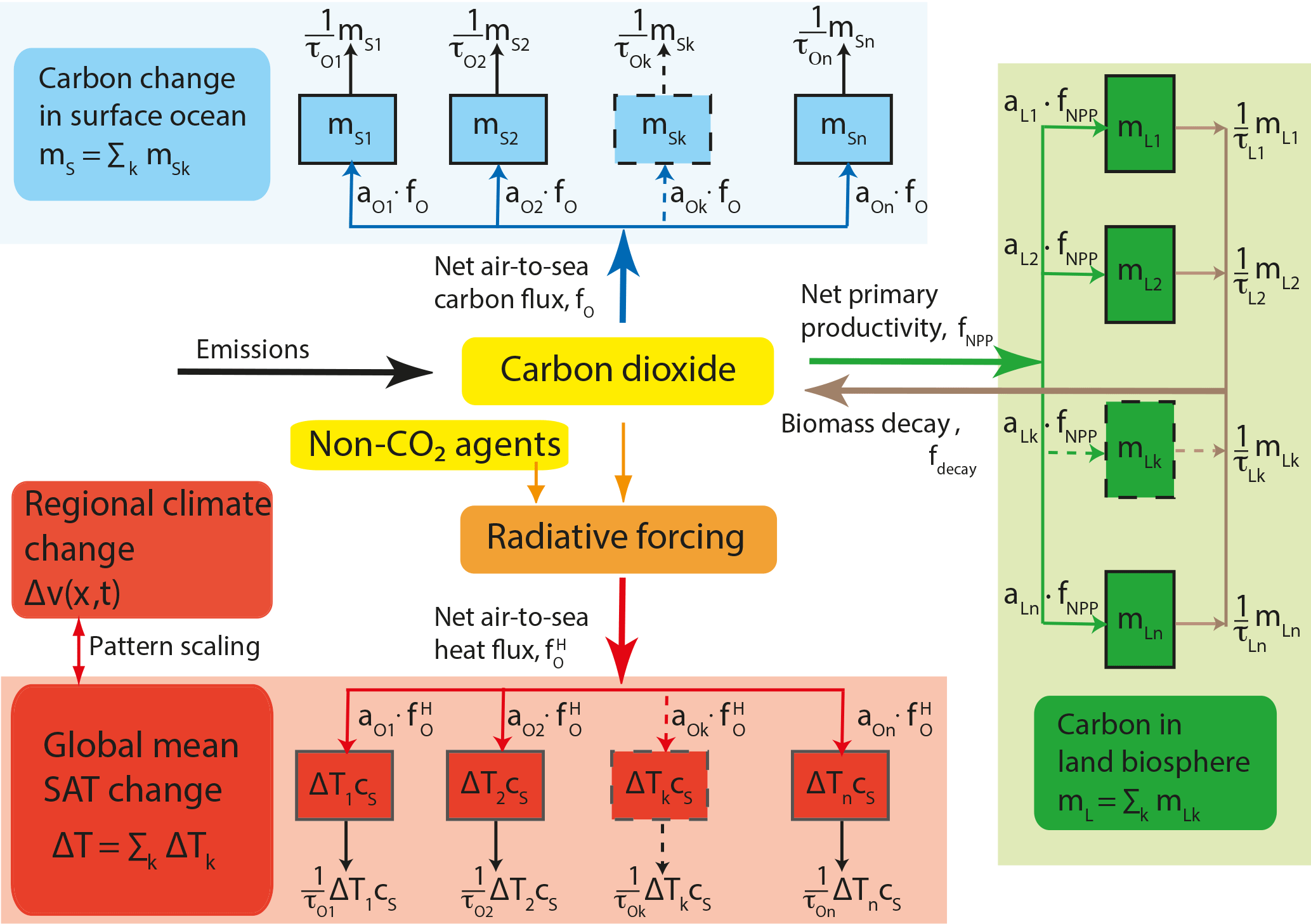 GMD - The Bern Simple Climate Model (BernSCM) v1 0: an