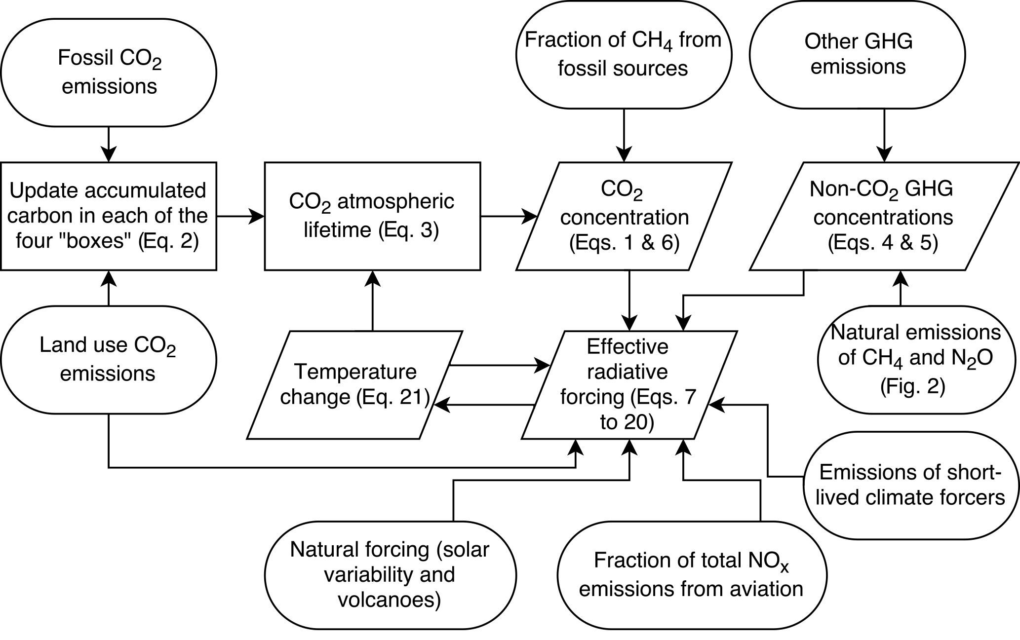 GMD - FAIR v1 3: a simple emissions-based impulse response and