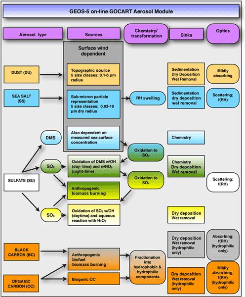 ACP - Relations - Development towards a global operational