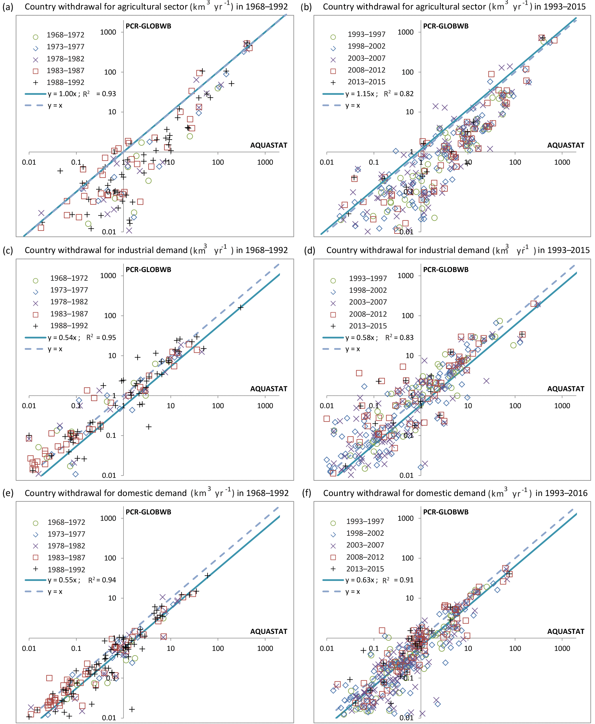 GMD - PCR-GLOBWB 2: a 5 arcmin global hydrological and water
