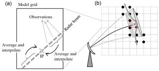 https://www.geosci-model-dev.net/11/2493/2018/gmd-11-2493-2018-f01