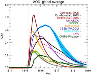 https://www.geosci-model-dev.net/11/2581/2018/gmd-11-2581-2018-f01