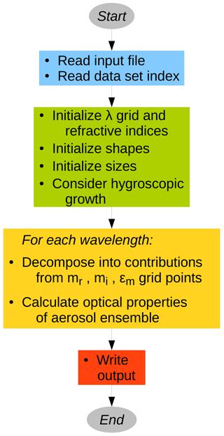 https://www.geosci-model-dev.net/11/2739/2018/gmd-11-2739-2018-f03