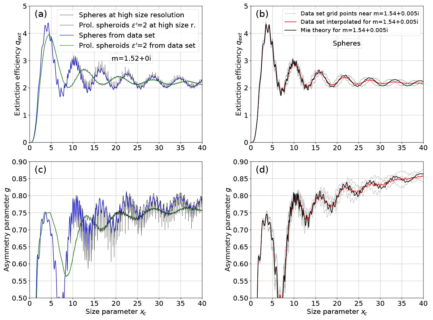 GMD - MOPSMAP v1 0: a versatile tool for the modeling of aerosol
