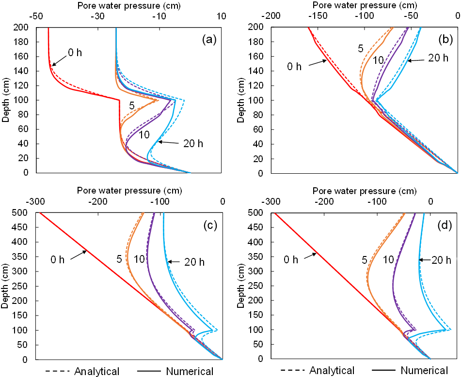 GMD - EDDA 2 0: integrated simulation of debris flow