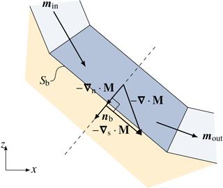 https://www.geosci-model-dev.net/11/2923/2018/gmd-11-2923-2018-f11