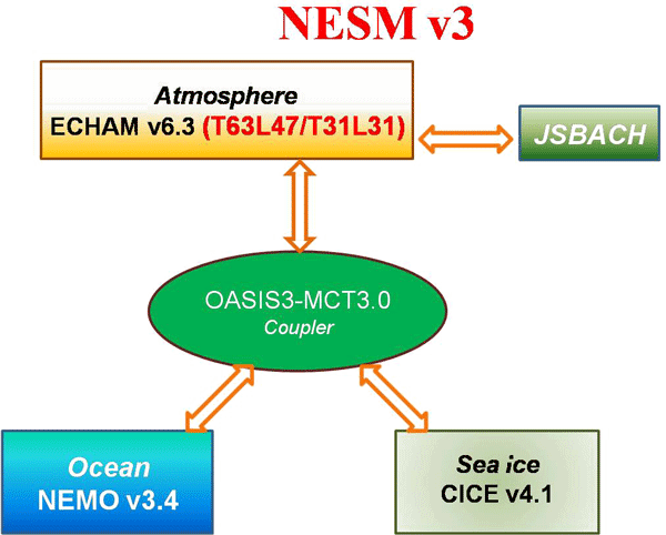 GMD - The NUIST Earth System Model (NESM) version 3
