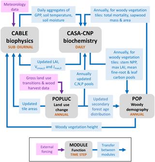 https://www.geosci-model-dev.net/11/2995/2018/gmd-11-2995-2018-f01