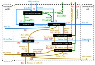 https://www.geosci-model-dev.net/11/3045/2018/gmd-11-3045-2018-f01