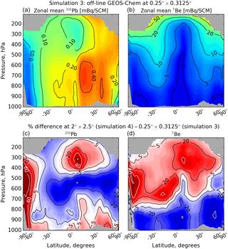 https://www.geosci-model-dev.net/11/305/2018/gmd-11-305-2018-f05