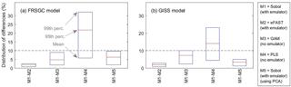 https://www.geosci-model-dev.net/11/3131/2018/gmd-11-3131-2018-f05