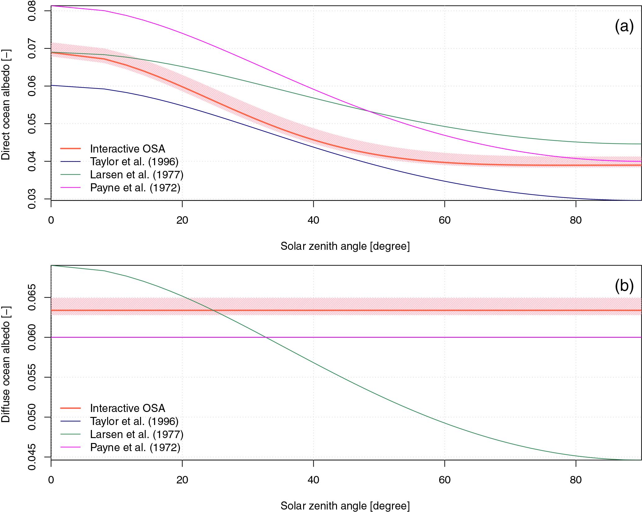 GMD - An interactive ocean surface albedo scheme (OSAv1 0