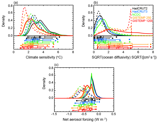 GMD - Relations - Climate forcing reconstructions for use in PMIP