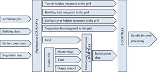 https://www.geosci-model-dev.net/11/3427/2018/gmd-11-3427-2018-f04
