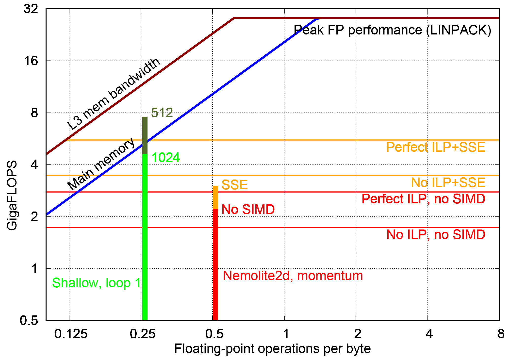 GMD - Portable multi- and many-core performance for finite