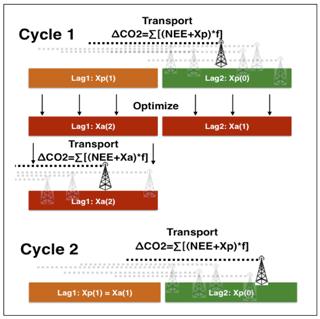 https://www.geosci-model-dev.net/11/3515/2018/gmd-11-3515-2018-f02