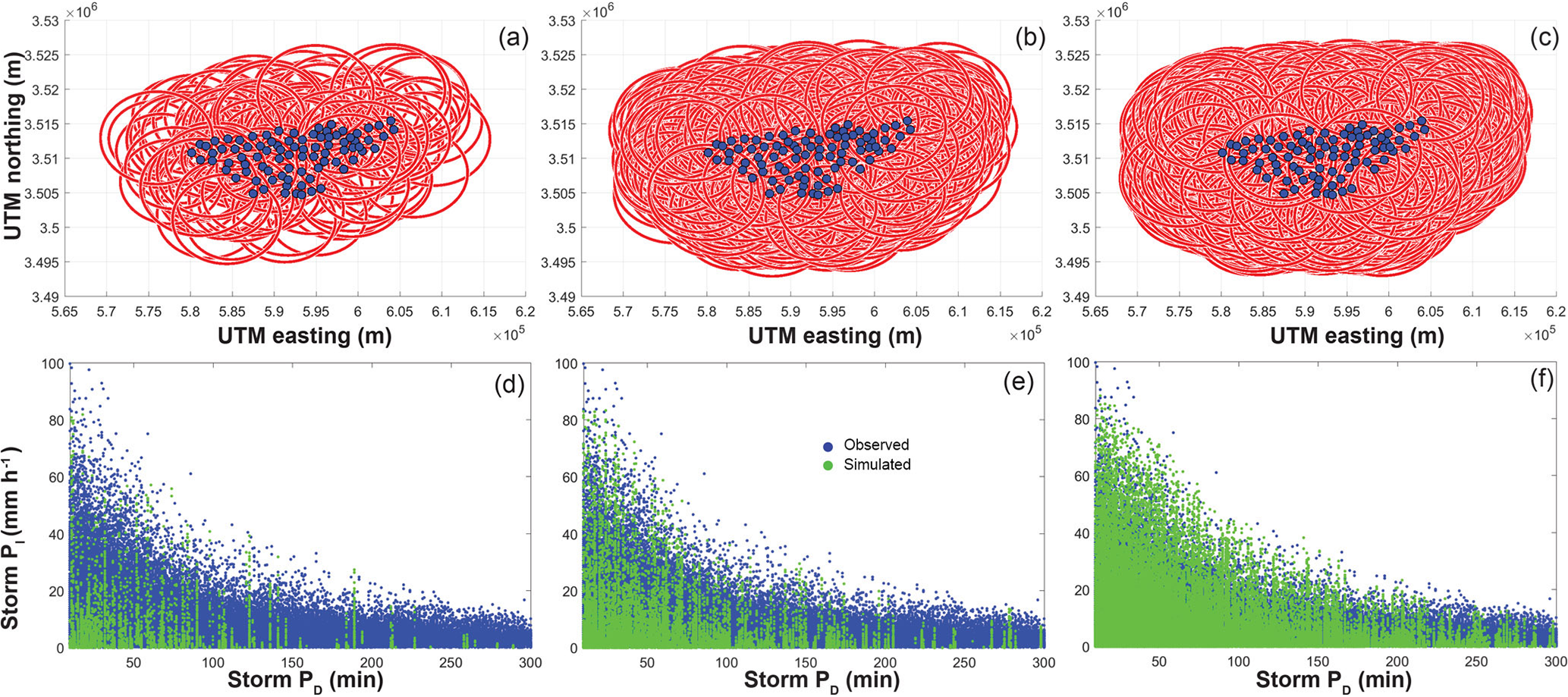 GMD - STORM 1 0: a simple, flexible, and parsimonious stochastic