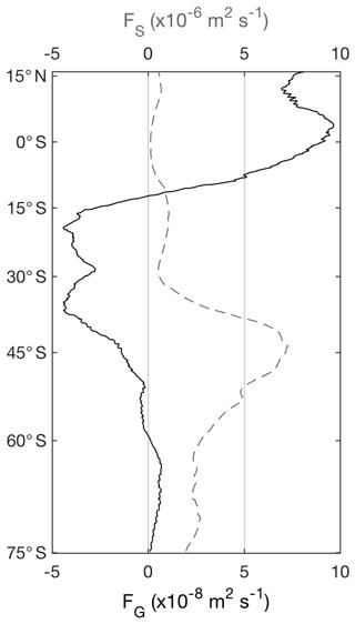https://www.geosci-model-dev.net/11/3795/2018/gmd-11-3795-2018-f07