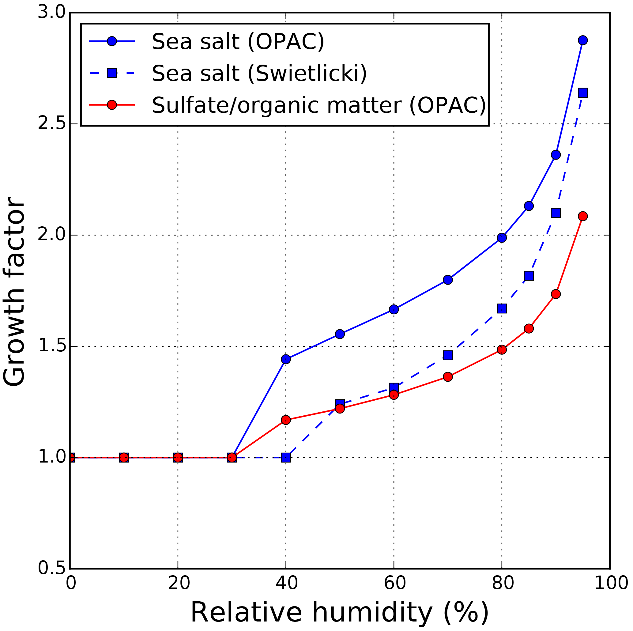 GMD - Evaluation of ECMWF-IFS (version 41R1) operational