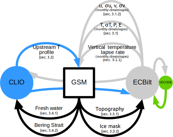 GMD - Relations - The HadGEM2 family of Met Office Unified Model