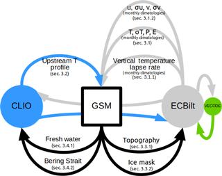 https://www.geosci-model-dev.net/11/3883/2018/gmd-11-3883-2018-f01