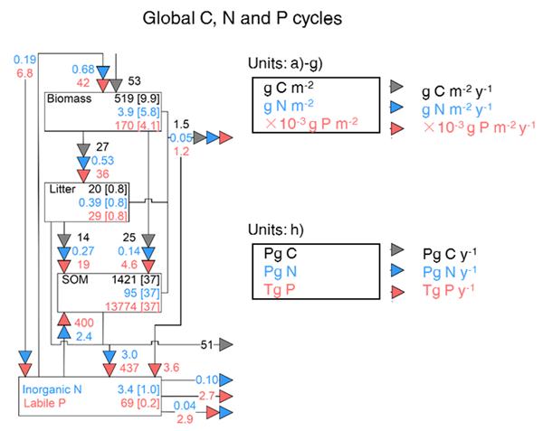 GMD - Relations - Global gridded crop model evaluation: benchmarking