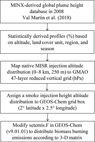 https://www.geosci-model-dev.net/11/4103/2018/gmd-11-4103-2018-f01