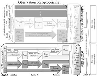 https://www.geosci-model-dev.net/11/4195/2018/gmd-11-4195-2018-f01