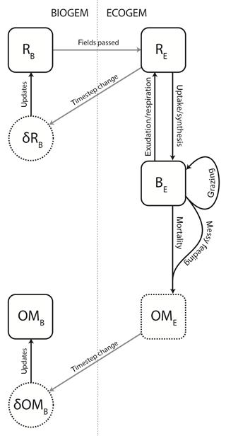 https://www.geosci-model-dev.net/11/4241/2018/gmd-11-4241-2018-f01