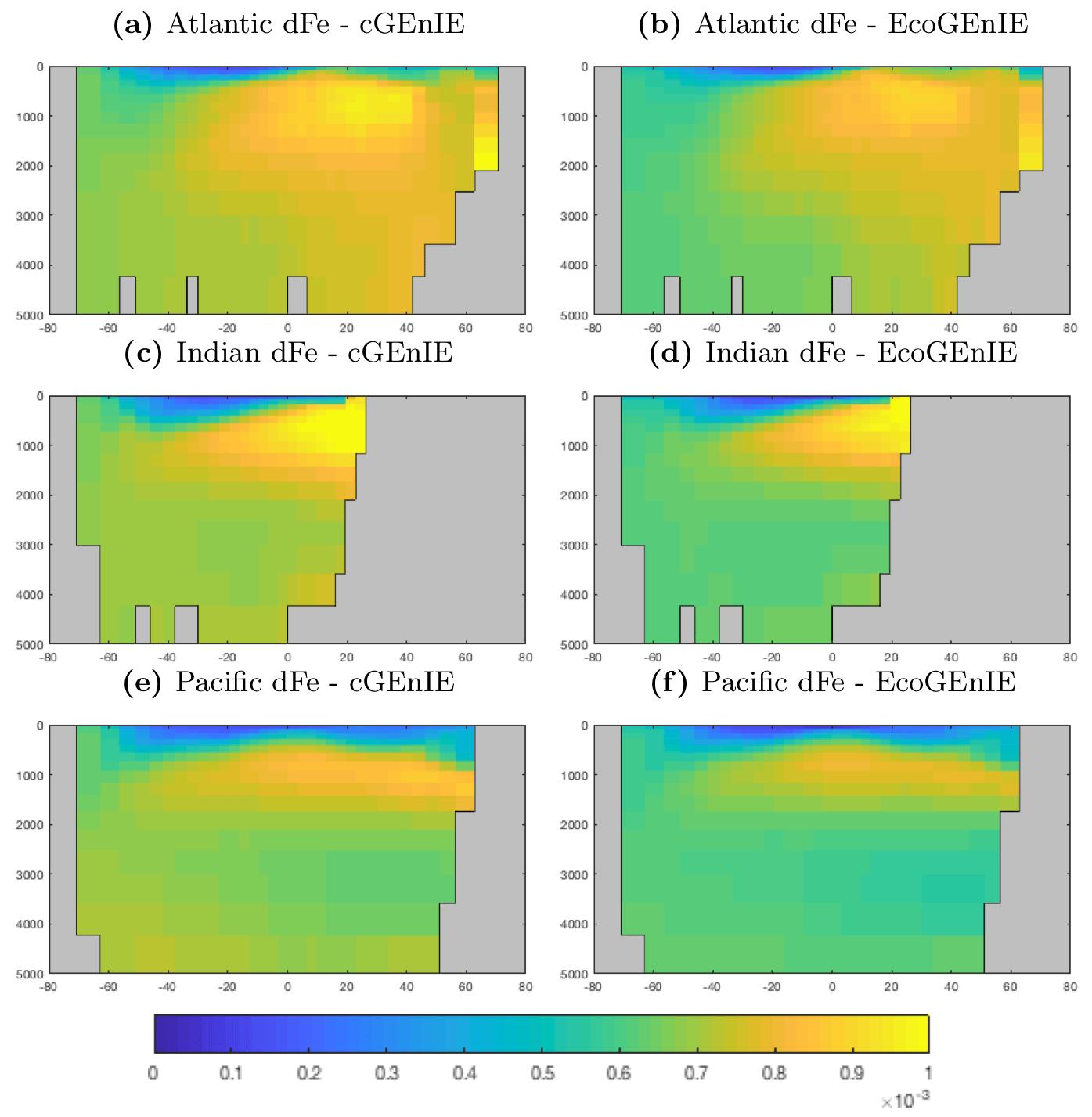 GMD - EcoGEnIE 1 0: plankton ecology in the cGEnIE Earth