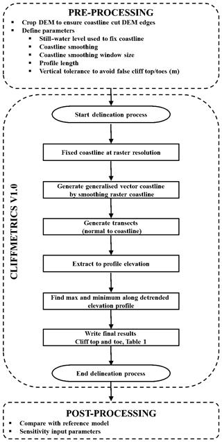 https://www.geosci-model-dev.net/11/4317/2018/gmd-11-4317-2018-f03