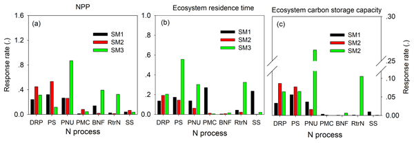 Gmd Relations The Use Of Radiocarbon 14c To Constrain Carbon