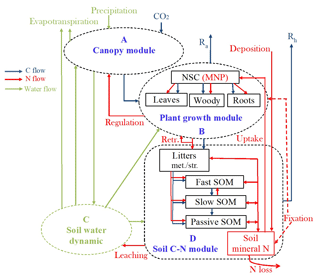 https://www.geosci-model-dev.net/11/4399/2018/gmd-11-4399-2018-f01