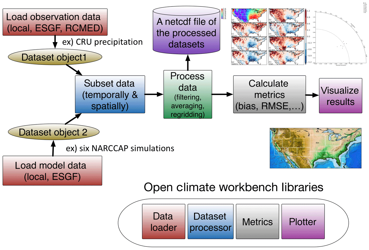 GMD - Regional Climate Model Evaluation System powered by