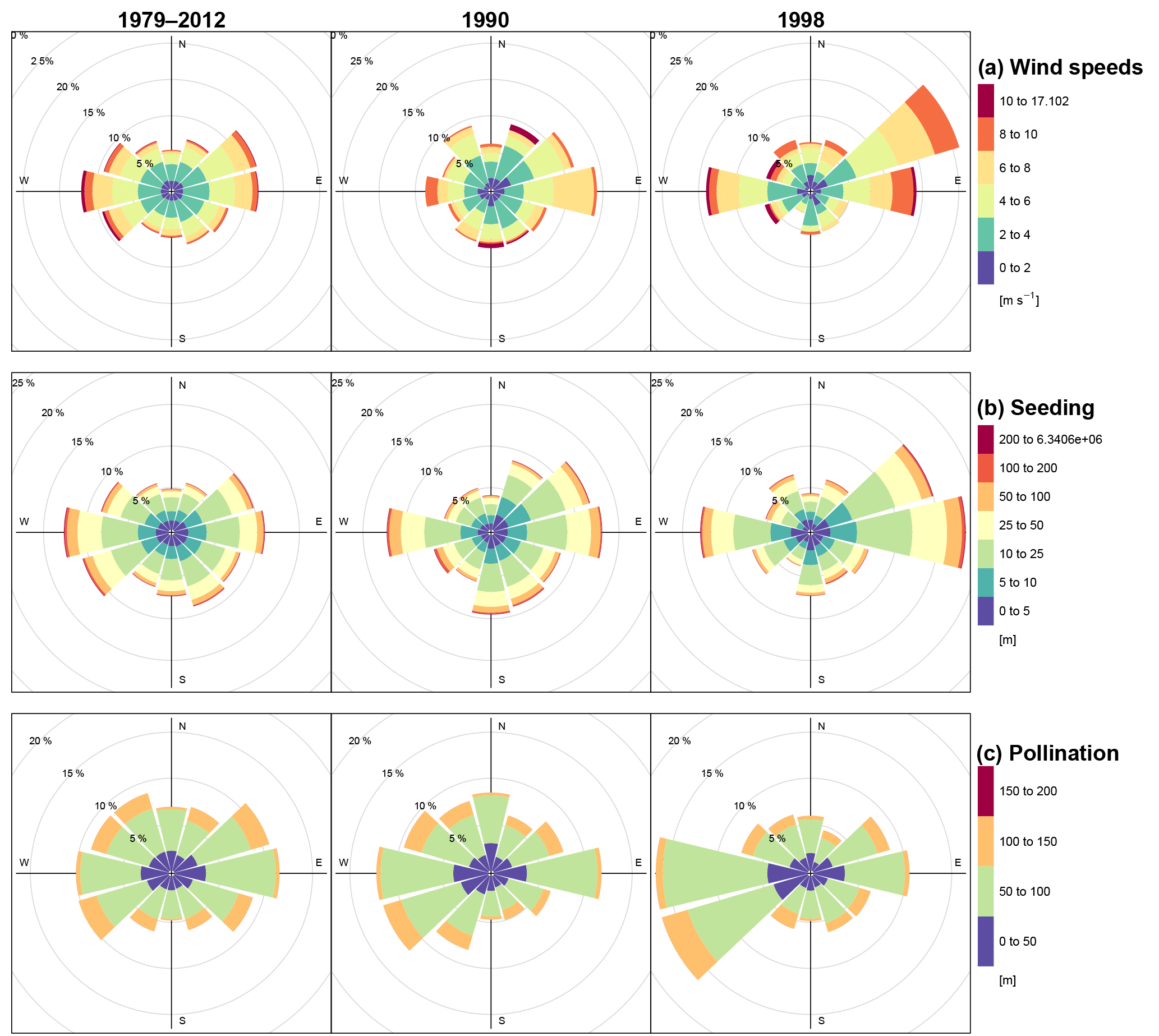 GMD - Implementing spatially explicit wind-driven seed and pollen