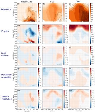https://www.geosci-model-dev.net/11/4489/2018/gmd-11-4489-2018-f03