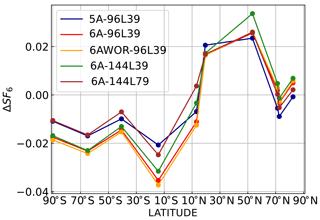 https://www.geosci-model-dev.net/11/4489/2018/gmd-11-4489-2018-f05