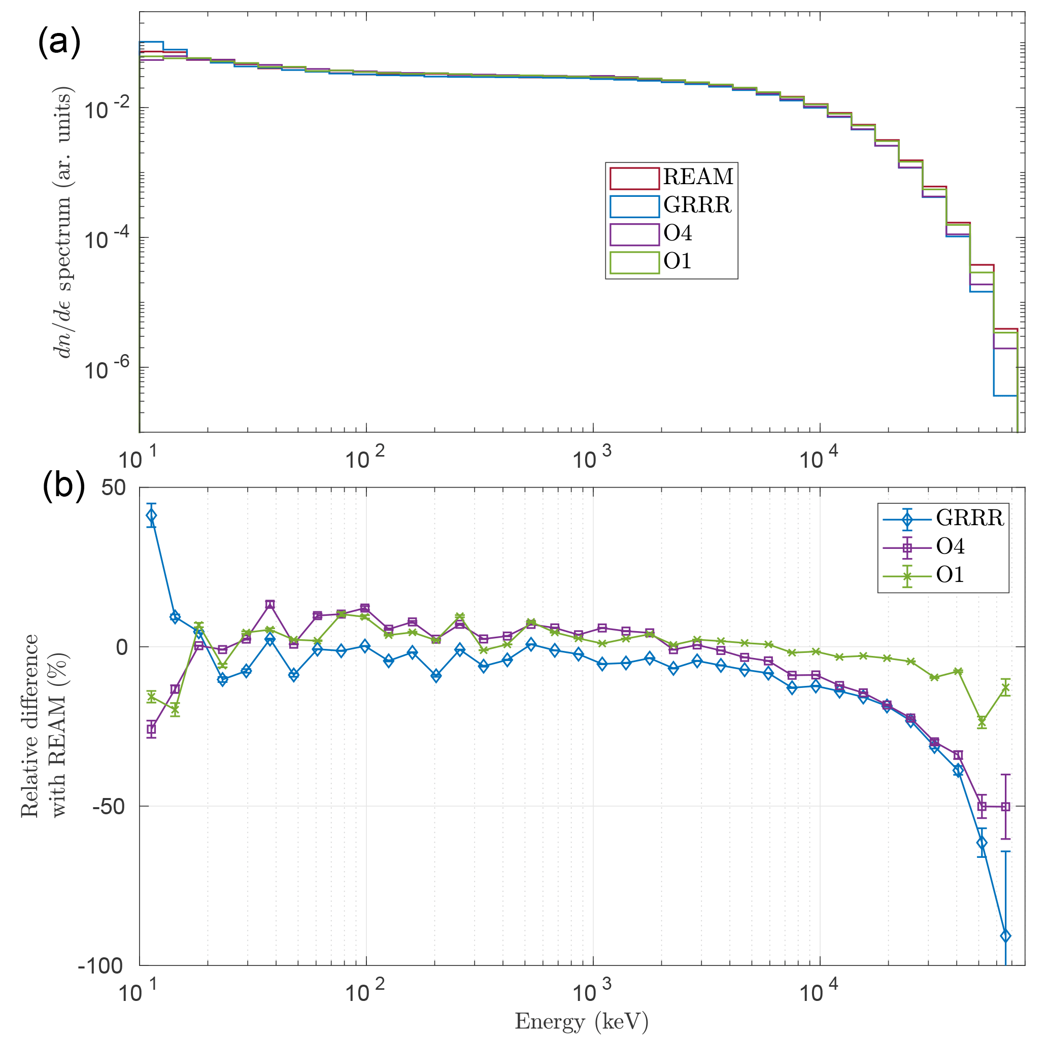 GMD - Evaluation of Monte Carlo tools for high-energy