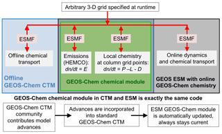 https://www.geosci-model-dev.net/11/4603/2018/gmd-11-4603-2018-f01