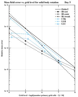 https://www.geosci-model-dev.net/11/4637/2018/gmd-11-4637-2018-f04