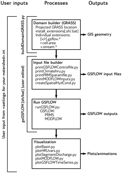 Gmd Relations Suitability Of Modelled And Remotely Sensed