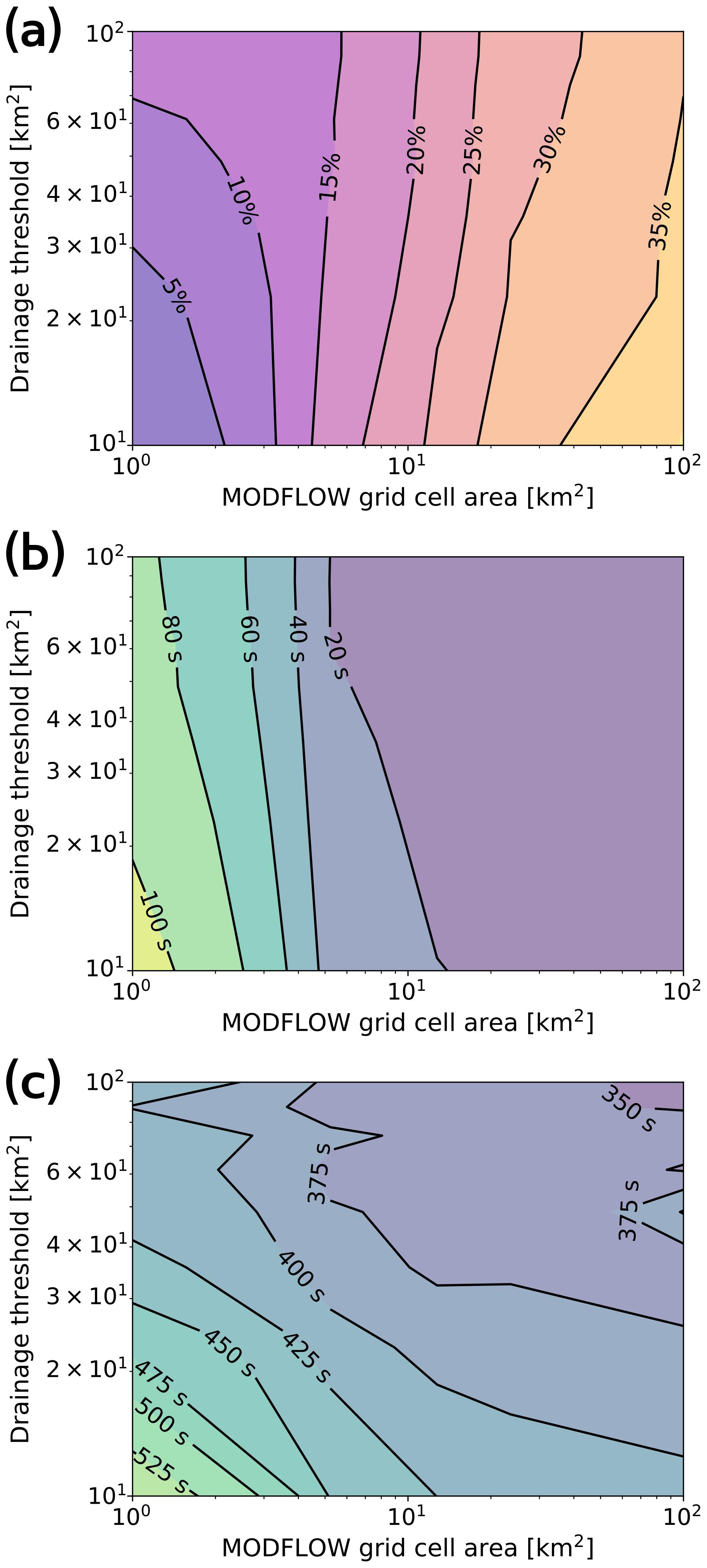 GMD - GSFLOW–GRASS v1 0 0: GIS-enabled hydrologic modeling of
