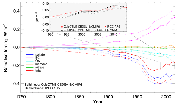 ACP - Relations - Methane fluxes in the high northern