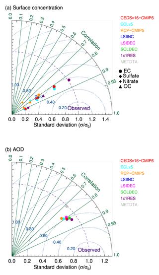 https://www.geosci-model-dev.net/11/4909/2018/gmd-11-4909-2018-f05