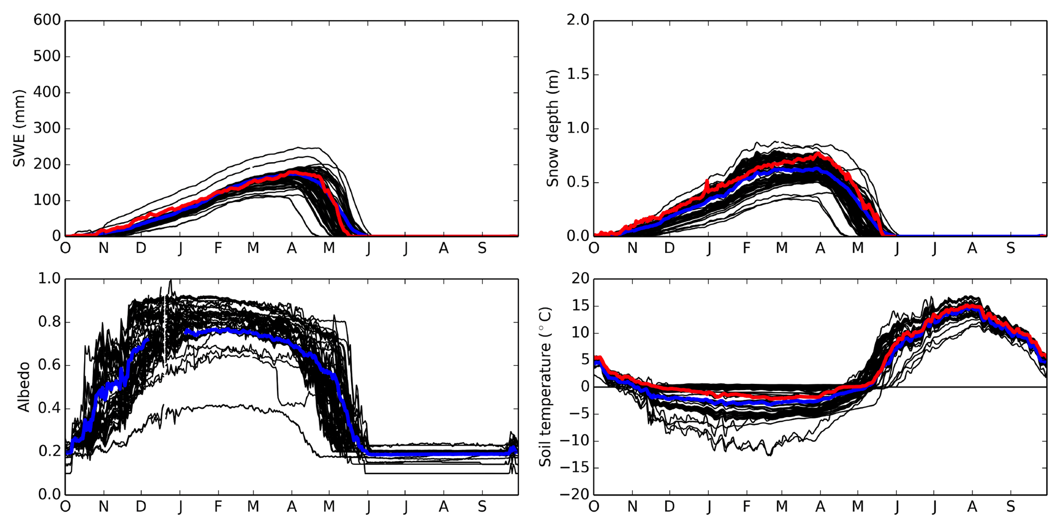 GMD - ESM-SnowMIP: assessing snow models and quantifying